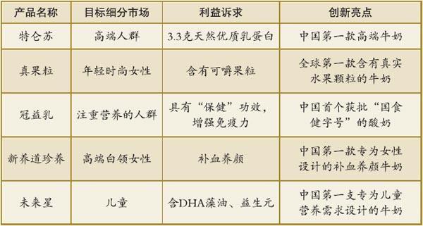 ▲表1 蒙牛明星产品创新列表